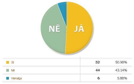 Neogeo.lv aptauja par atomelektrostacijas būvēšanu Latvijā