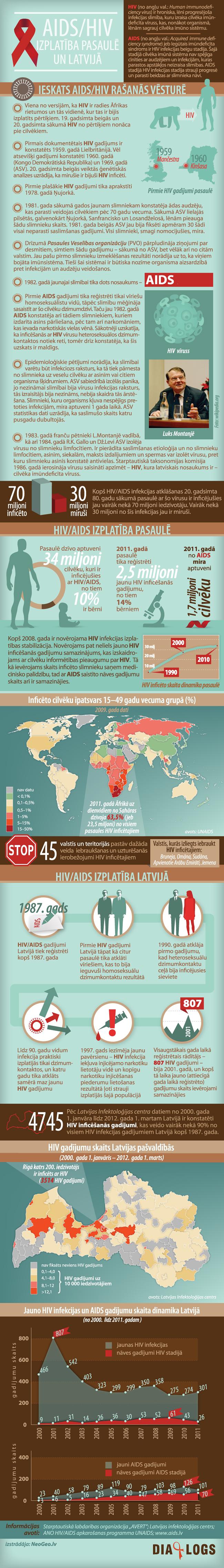 Infografika: AIDS/HIV izplatība pasaulē un Latvijā