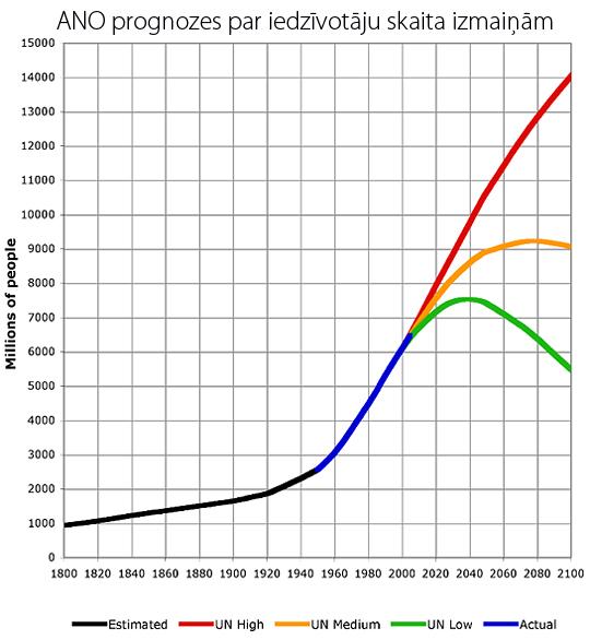 ANO iedzīvotāju prognoze