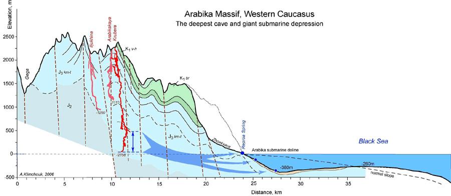 Arabikas kalnu masīva profils