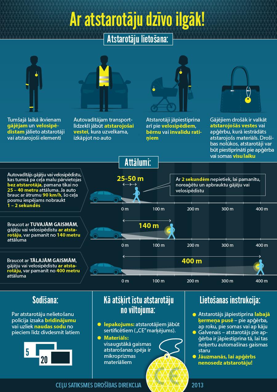 Infografika: Ar atstarotājiem dzīvo ilgāk!