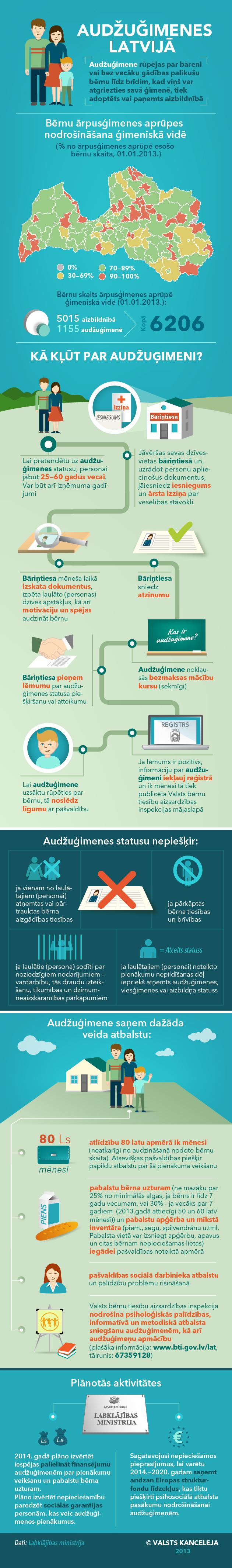 Infografika: Audžuģimenes Latvijā