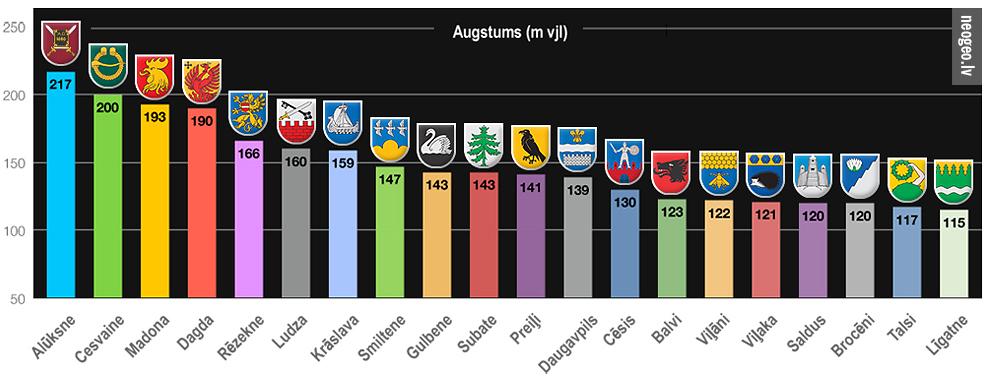 Neogeo.lv Latvijas augstāko pilsētu TOP 20