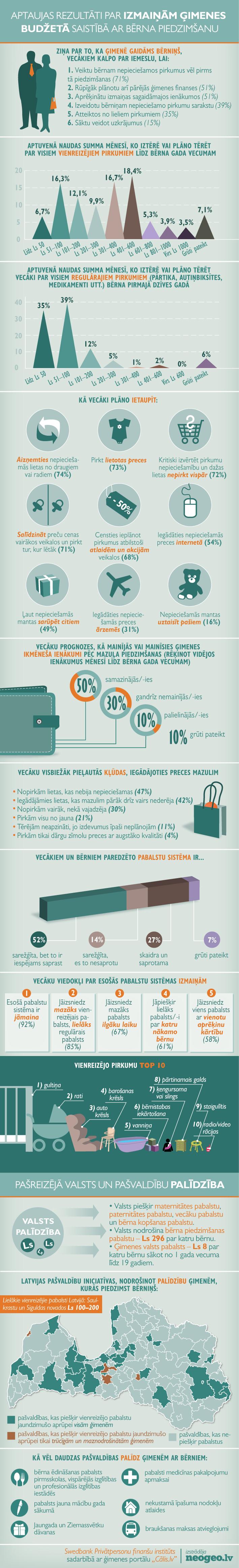 Infografika: Aptaujas rezultāti par izmaiņām ģimenes budžetā pēc bērniņa piedzimšanas