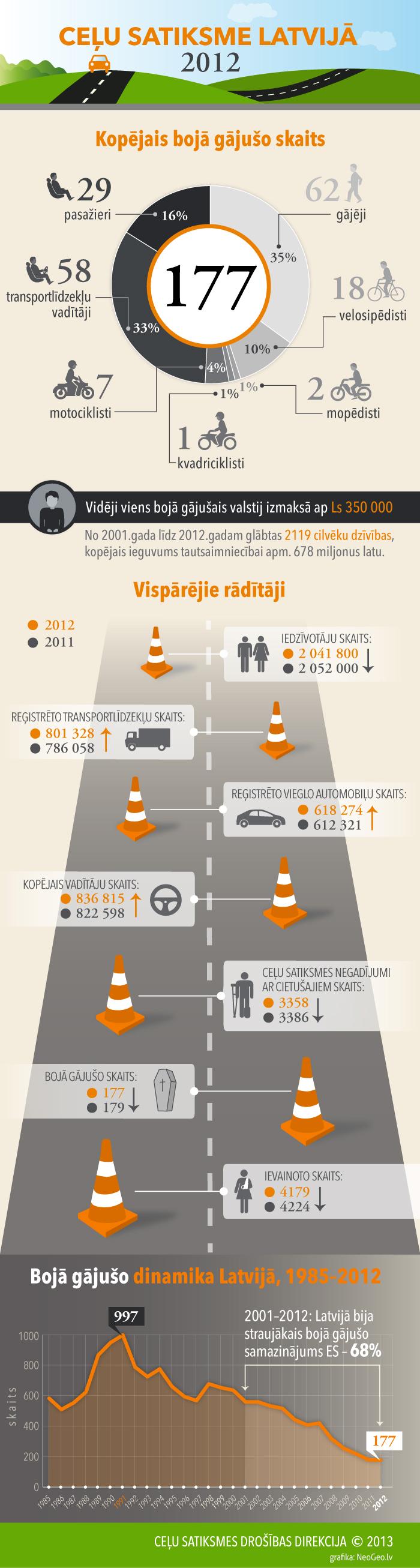 Infografika: Ceļu satiksme Latvijā - 2012