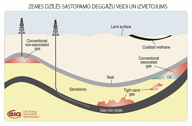 Zemes dzīlēs sastopamo deggāžu veidi un izvietojums | Neogeo.lv