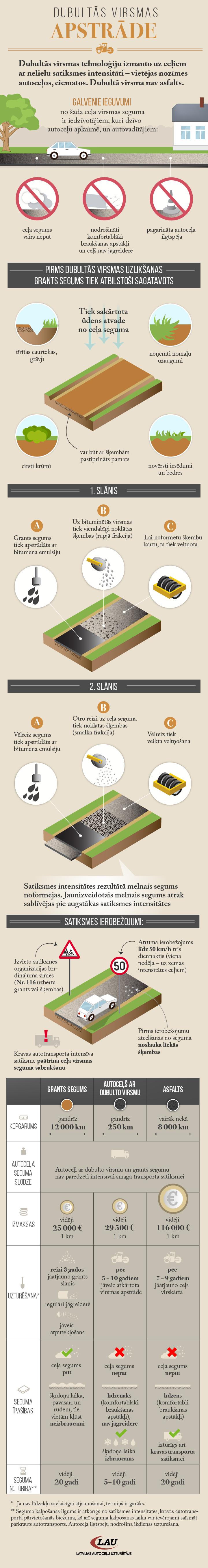 Infografika: Dubultās virsmas apstrāde