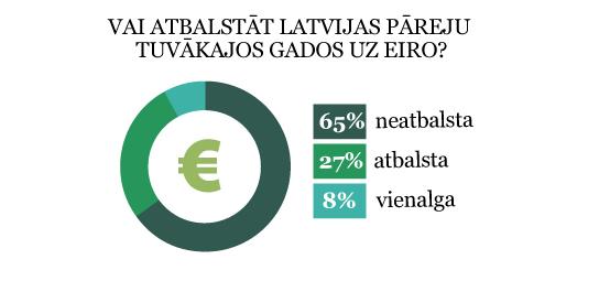 Aptaujas rezultāti par eiro ieviešanu Latvijā