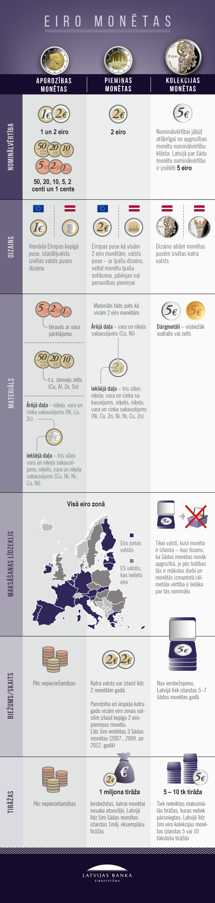 Infografika: Latvijas eiro monētas