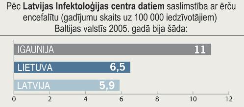 saslimstība ar ērču encefalītu Baltijas valstīs 2005. gadā