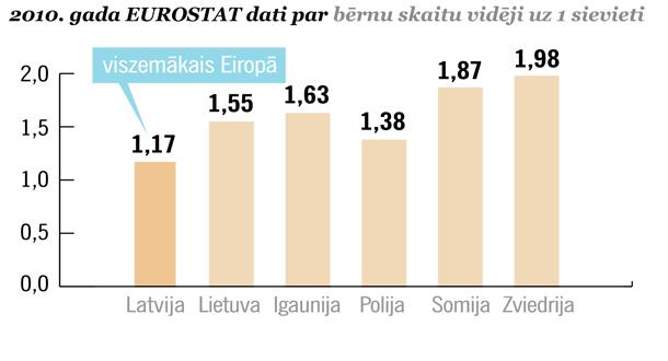 Eurostat dati par bērnu skaitu vidēji 1 sievietei
