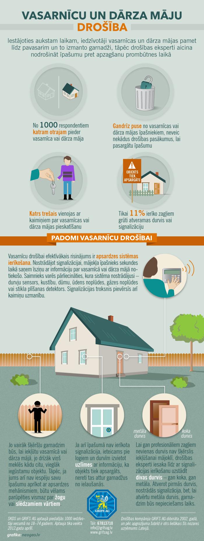 Infografika: Vasarnīcu un dārza māju drošība