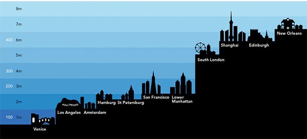 Kuras pasaules pilsētas aplūdīs pēc 100 līdz 8000 gadiem.