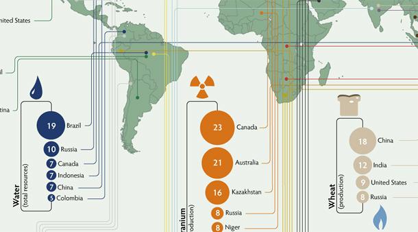 Pasaules resursi