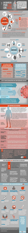 Infografika: Informācija par HIV un AIDS