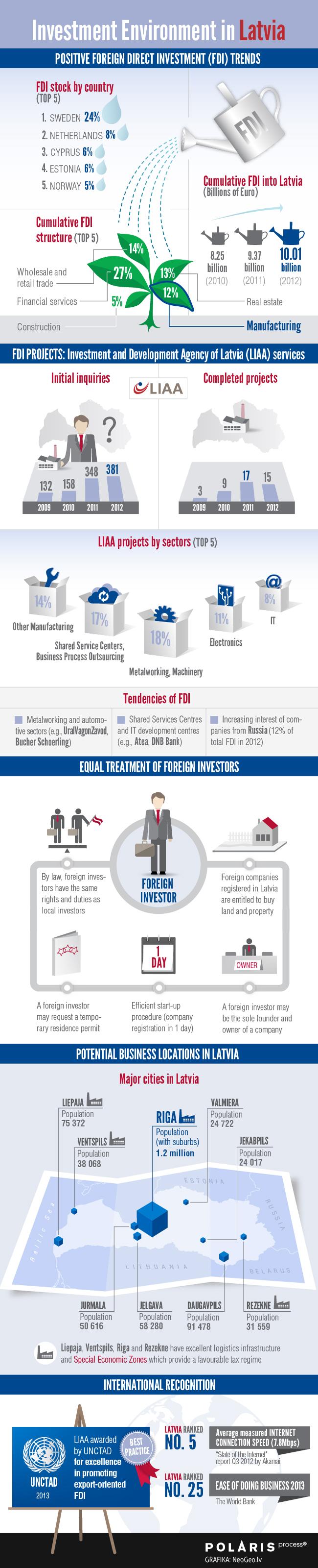 Infografika: Investīciju vide Latvijā 2012. gadā