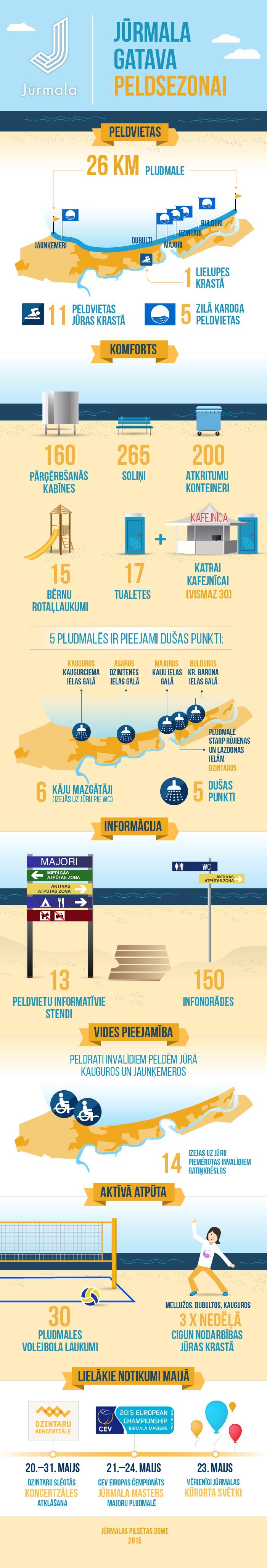 Infografika: Jūrmala gatava peldsezonai
