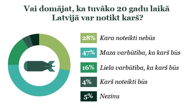 Aptaujas rezultāti par kara iespējamību Latvijā