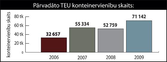 Pārvadāto TEU konteinervienību skaits| Neogeo.lv