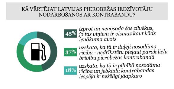Aptaujas rezultāti par kontrabandu Latvijā