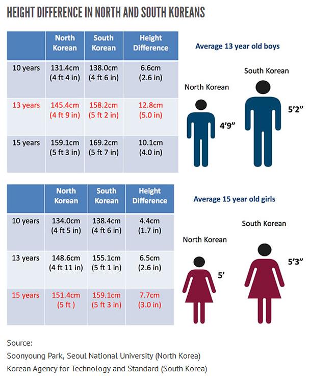 Ziemeļkorejas un Dienvidkorejas augumu atšķirības
