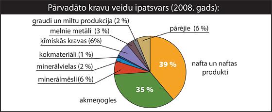 Pārvadāto kravu veidu īpatsvars (2008. gads)| Neogeo.lv