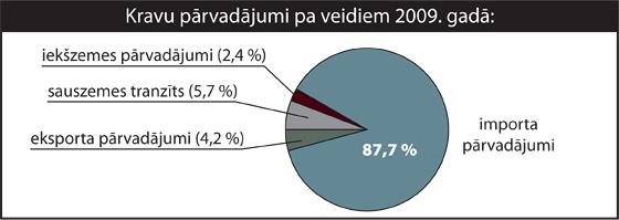Kravu pārvadājumi pa veidiem 2009. gadā| Neogeo.lv