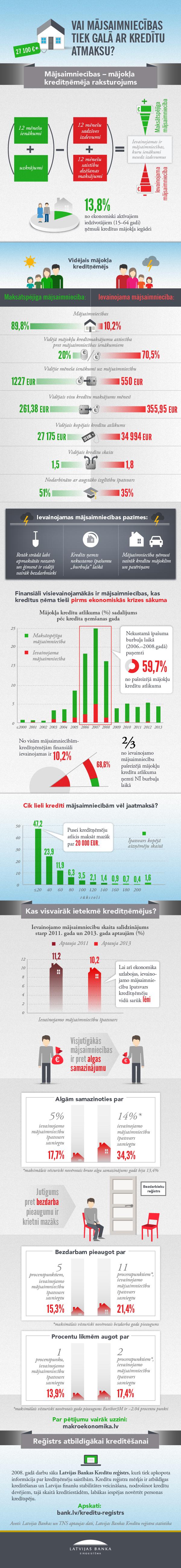 Infografika: Vai mājsaimniecības tiek galā ar kredītu atmaksu?