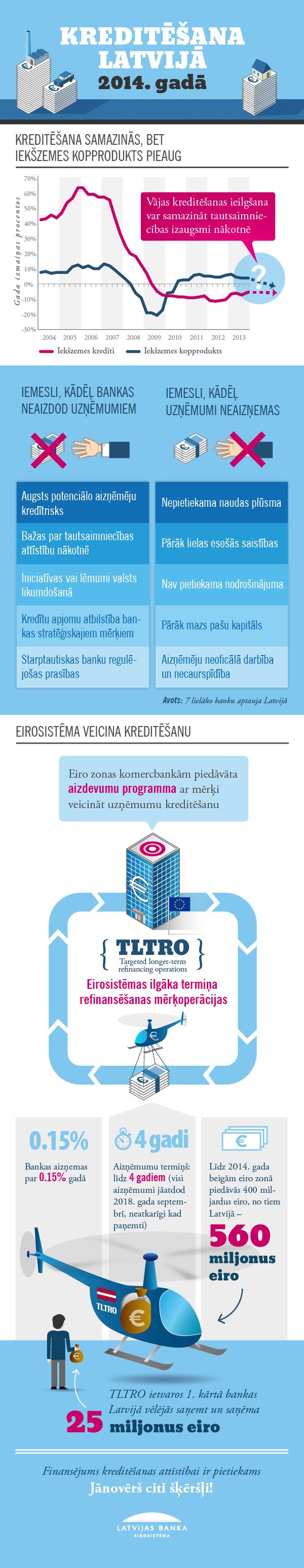 Infografika: Kreditēšana Latvijā 2014. gadā