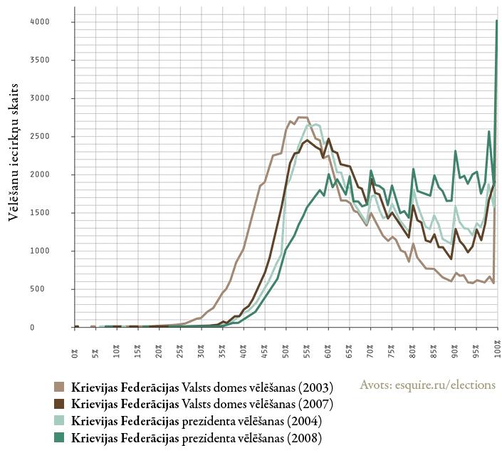 Vēlētāju aktivitātes rādītāju sadalījums pa vēlēšanu iecirkņiem Krievijas Federācijas Valsts domes un prezidenta vēlēšanās