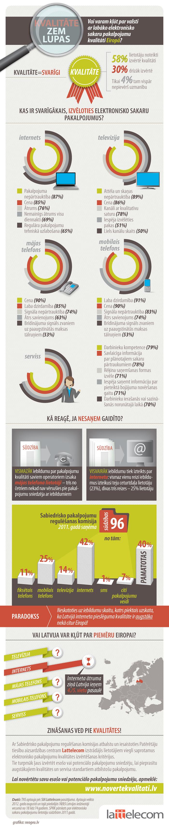 Infografika: Aptaujas rezultāti par elektronisko sakaru pakalpojumu kvalitāti Latvijā