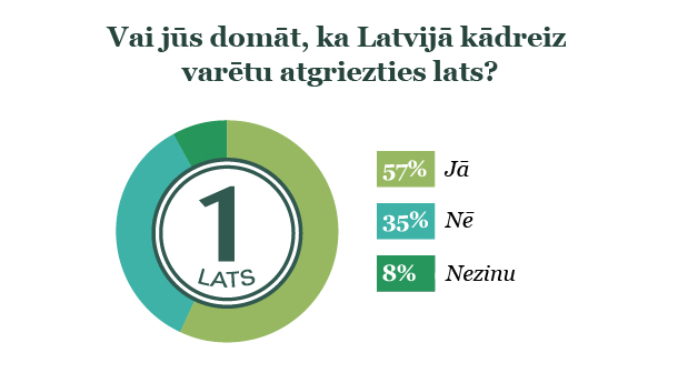 Aptaujas rezultāti par lata atgriešanās iespēju Latvijā