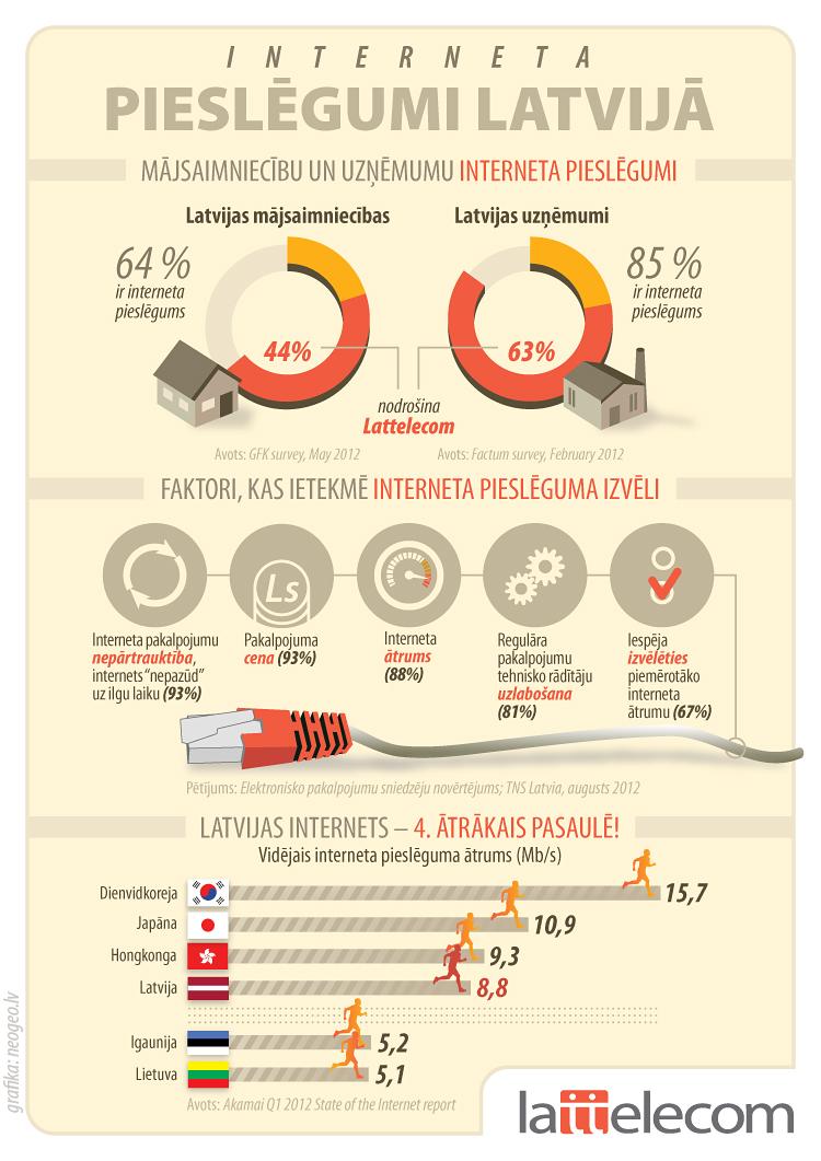 Infografika: Interneta pieslēgumi Latvijā
