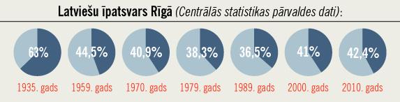 Latviešu īpatsvars Rīgā