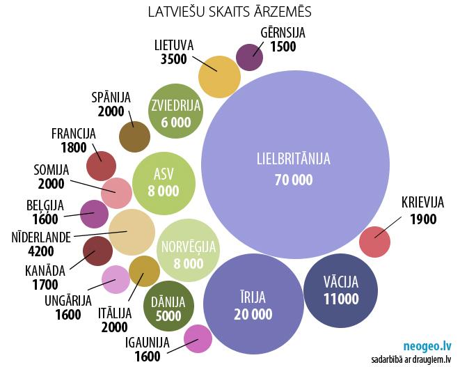 Latviešu skaits ārzemēs - draugiem.lv versija