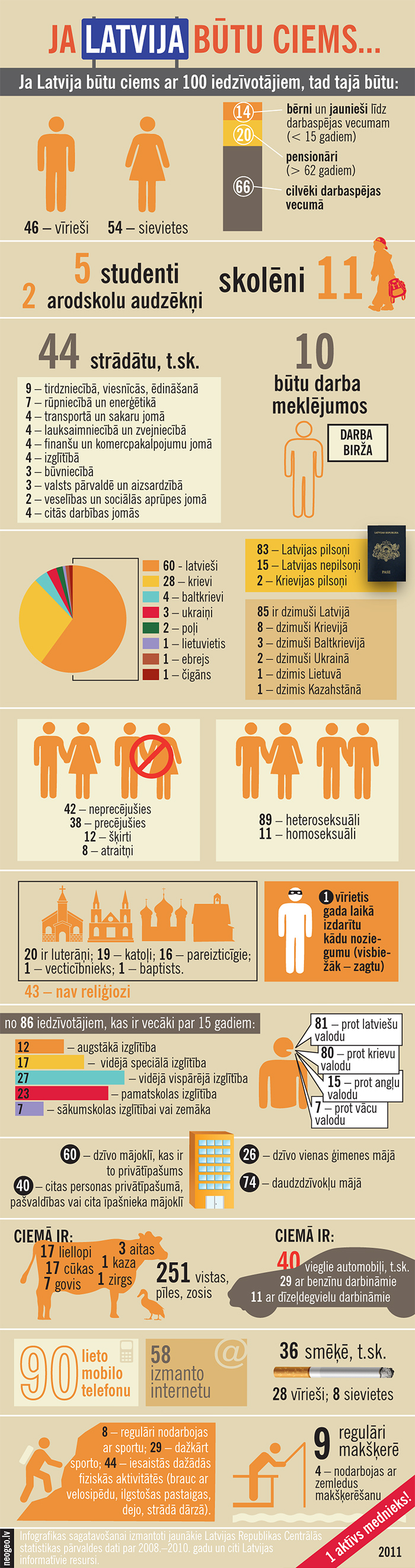Infografika: Ja Latvija būtu ciems /  Infographic: Latvia as a village of hundred people