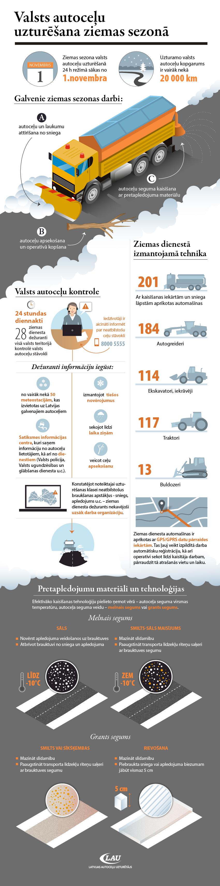 Infografika: Valsts autoceļu uzturēšana ziemas sezonā