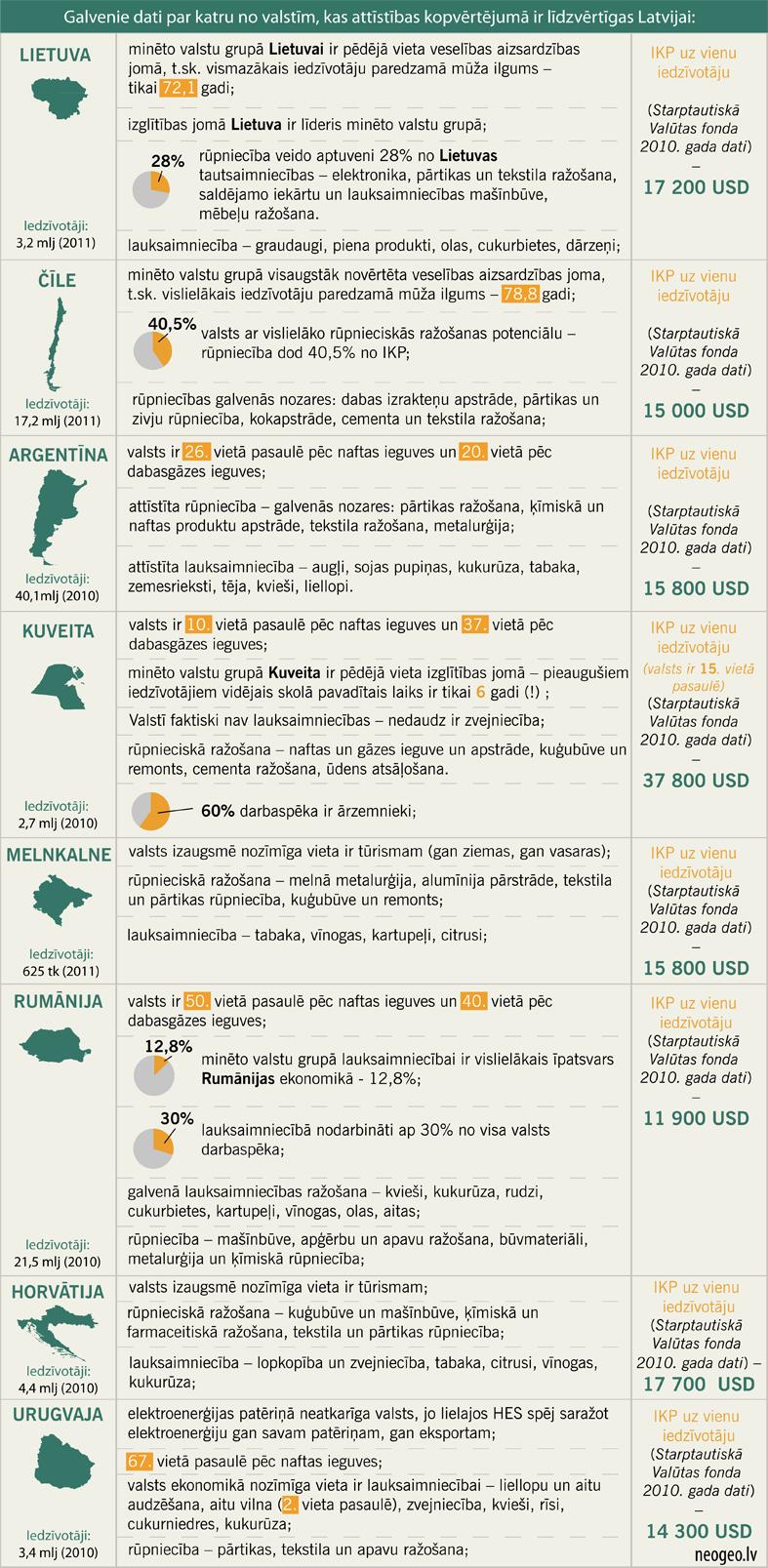 Galvenie dati par katru no valstīm, kas attīstības kopvērtējumā ir līdzvērtīgas Latvijai