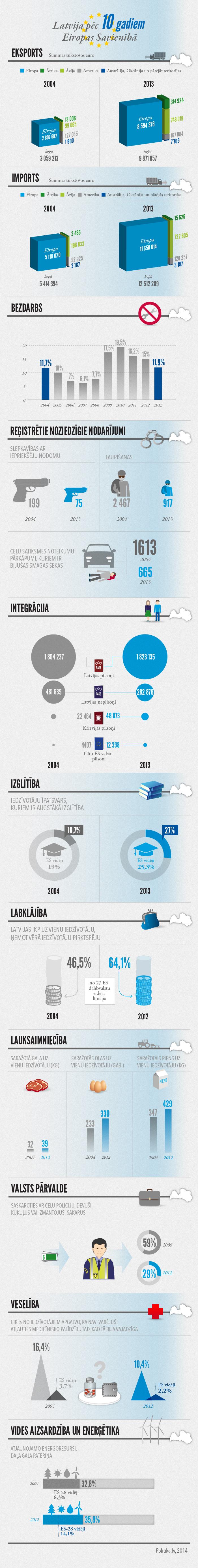 Infografika: Latvija pēc 10 gadiem Eiropas Savienībā