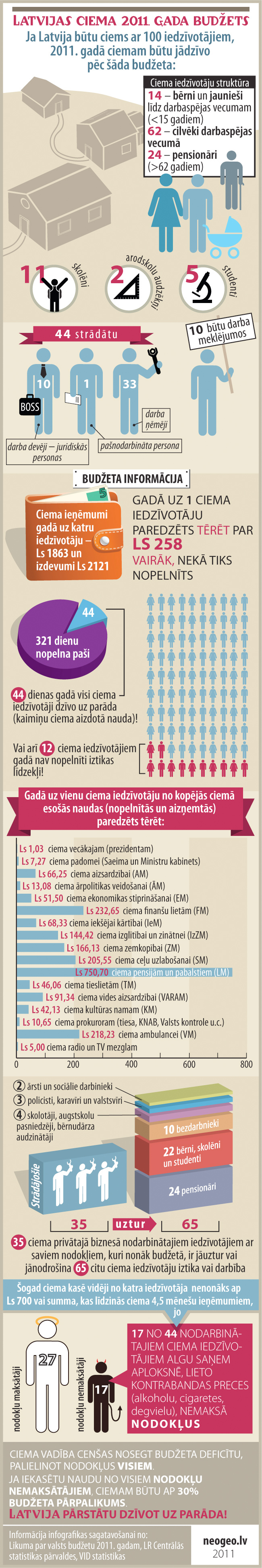 Infografika: Latvijas ciema 2011. gada budžets / Infographic: Latvia as a village of hundred people