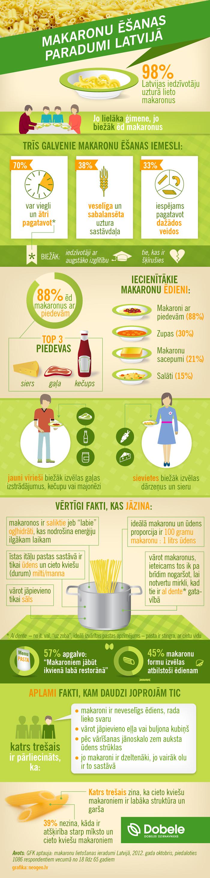 Infografika: Makaronu ēšanas paradumi Latvijā
