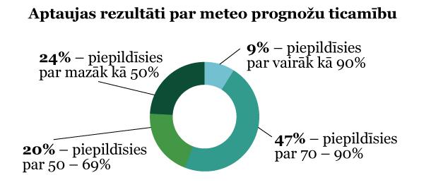 Aptaujas rezultāti par meteo prognožu ticamību