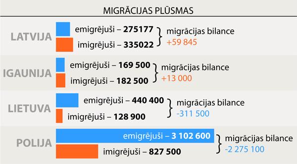 migrācijas plūsmas