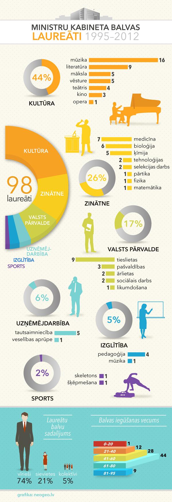 Infografika: Ministru kabineta balvas laureāti 1995-2012