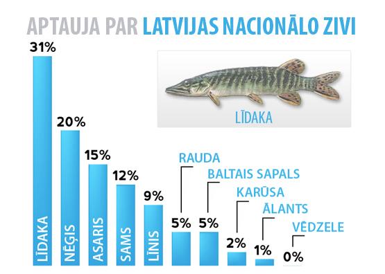 Aptaujas rezultāti par Latvijas nacionālo zivi