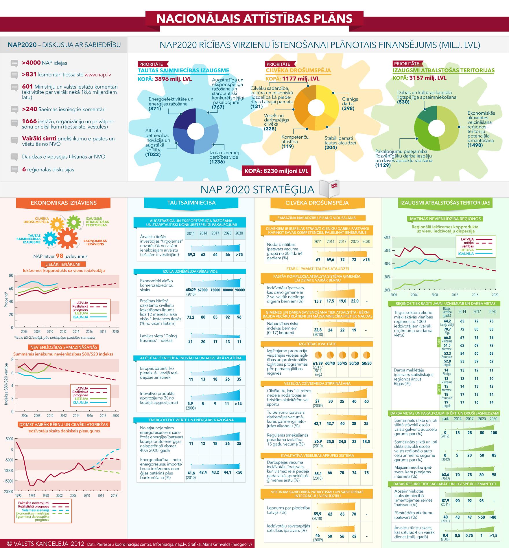 Infografika: Nacionālais attīstības plāns