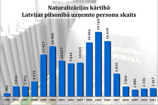 Naturalizācijas kārtībā Latvijas pilsonībā uzņemto personu skaits
