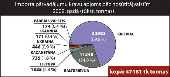 Importa pārvadājumu kravu apjoms pēc nosūtītājvalstīm 2009. gadā| Neogeo.lv