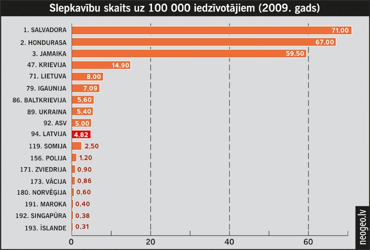 Noziedzība pasaulē 2009. gadā| Neogeo.lv