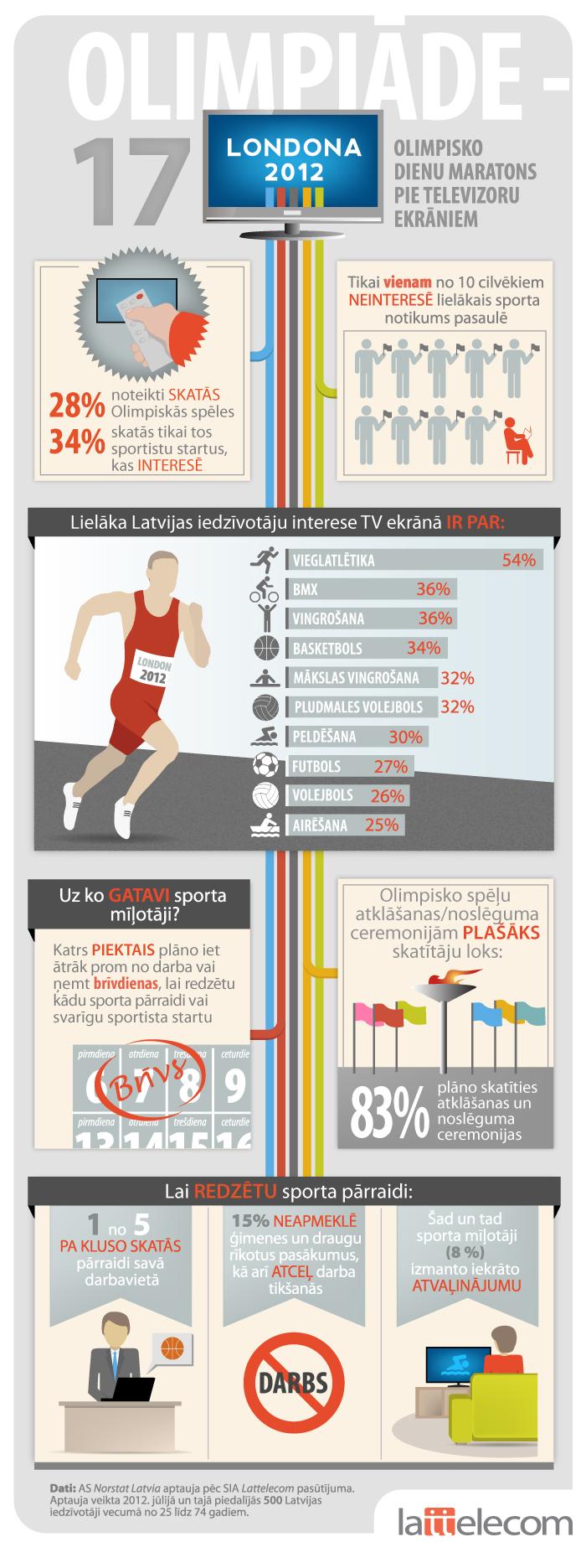 Infografika: Olimpiādes vērotāji pie televizoru ekrāniem Latvijā